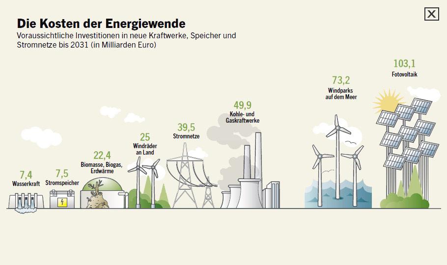 http://tool.wiwo.de/infografiken/2012/energieranking/images/kosten-energiewende.jpg